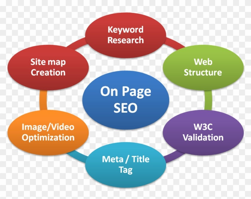 search engine optimization SEO - ON PAGE
